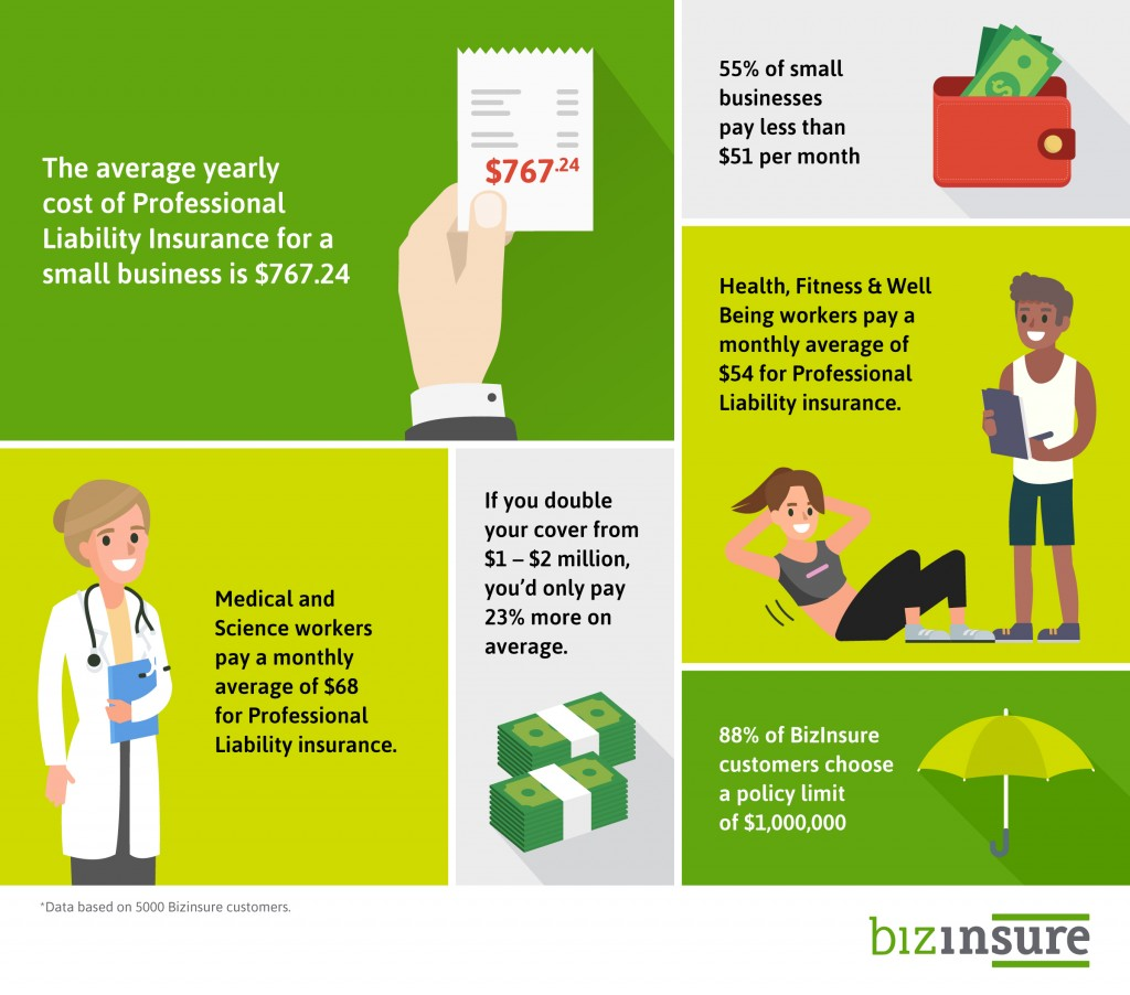 Infographic Provided by BizInsure